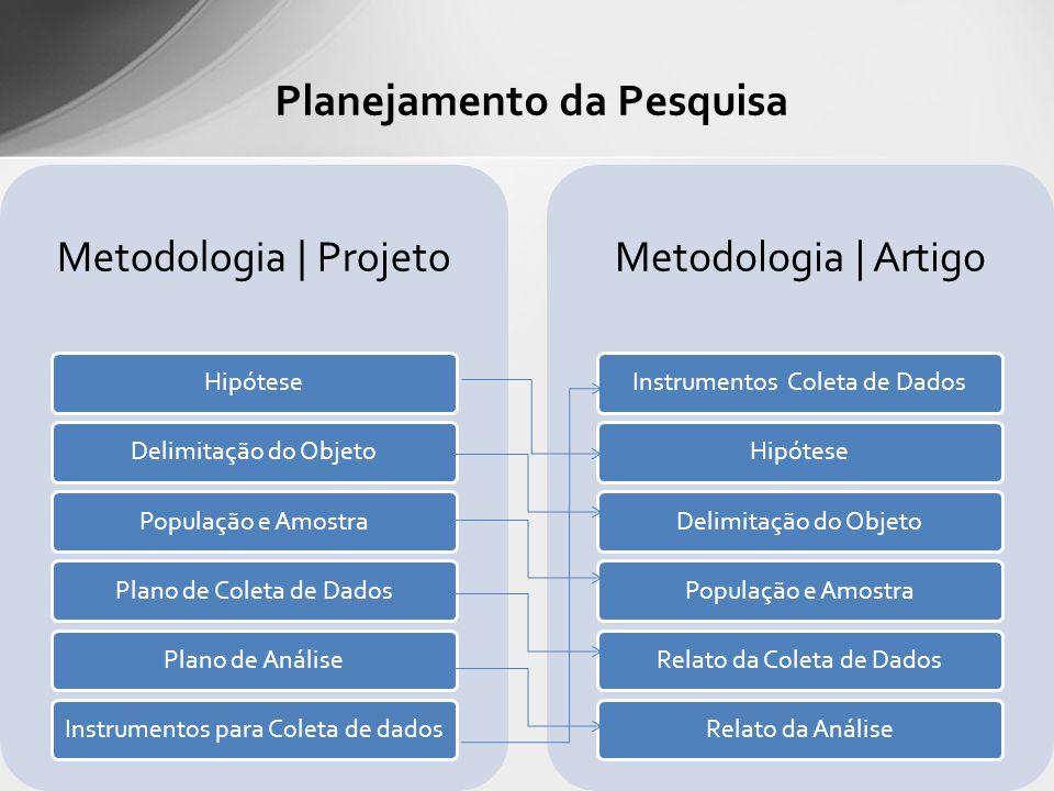 Planejamento da Pesquisa Metodologia | Projeto HipóteseDelimitação do ObjetoPopulação e AmostraPlano de Coleta de DadosPlano de AnáliseInstrumentos para Coleta de dados Metodologia | Artigo Instrumentos Coleta de DadosHipóteseDelimitação do ObjetoPopulação e AmostraRelato da Coleta de DadosRelato da Análise
