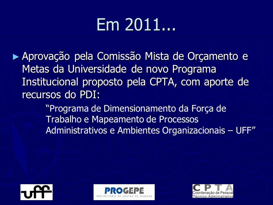 Em 2011... ► Aprovação pela Comissão Mista de Orçamento e Metas da Universidade de novo Programa Institucional proposto pela CPTA, com aporte de recur