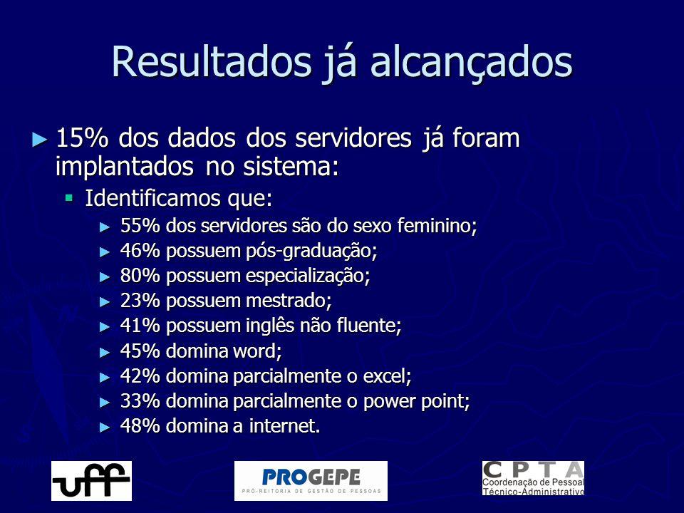 Resultados já alcançados ► 15% dos dados dos servidores já foram implantados no sistema:  Identificamos que: ► 55% dos servidores são do sexo feminin