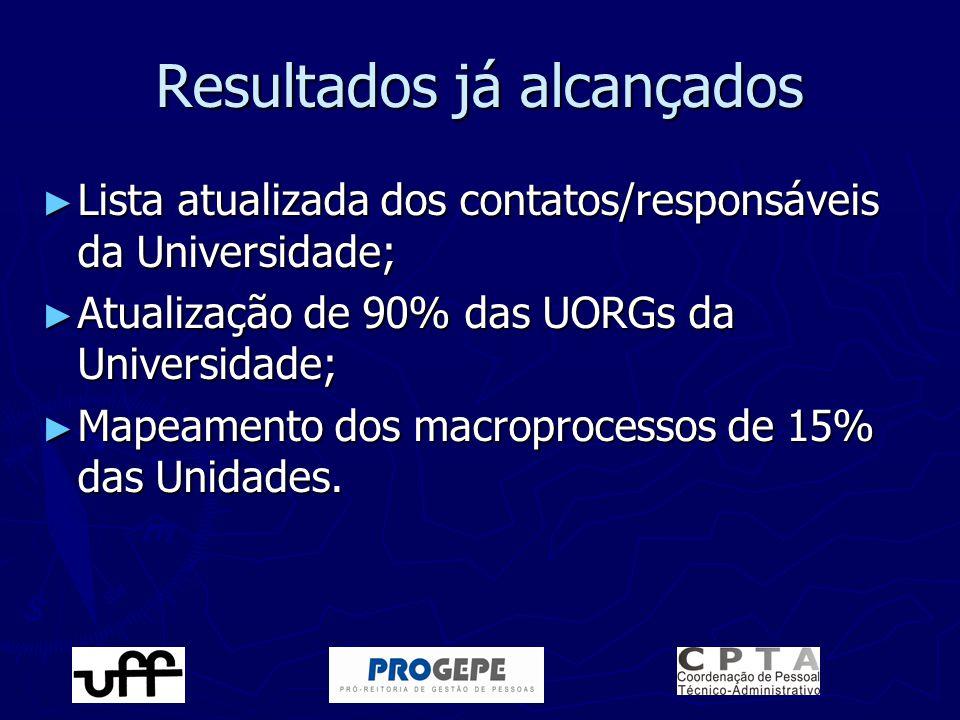 Resultados já alcançados ► Lista atualizada dos contatos/responsáveis da Universidade; ► Atualização de 90% das UORGs da Universidade; ► Mapeamento do