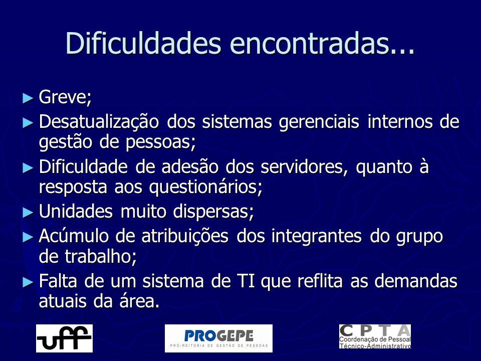 Dificuldades encontradas... ► Greve; ► Desatualização dos sistemas gerenciais internos de gestão de pessoas; ► Dificuldade de adesão dos servidores, q
