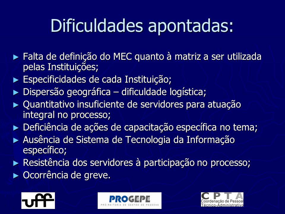 Dificuldades apontadas: ► Falta de definição do MEC quanto à matriz a ser utilizada pelas Instituições; ► Especificidades de cada Instituição; ► Dispe