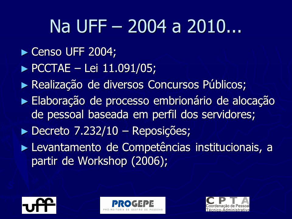 Na UFF – 2004 a 2010... ► Censo UFF 2004; ► PCCTAE – Lei 11.091/05; ► Realização de diversos Concursos Públicos; ► Elaboração de processo embrionário