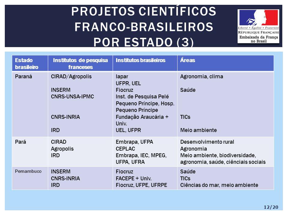 Estado brasileiro Institutos de pesquisa franceses Institutos brasileirosÁreas ParanáCIRAD/Agropolis INSERM CNRS-UNSA-IPMC CNRS-INRIA IRD Iapar UFPR, UEL Fiocruz Inst.