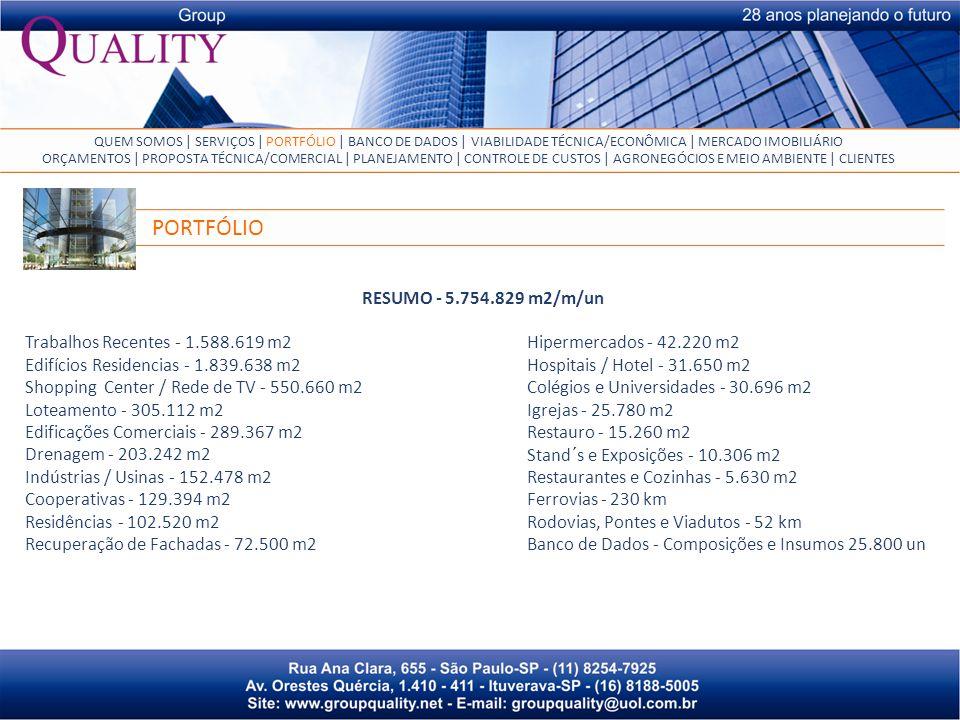 Trabalhos Recentes - 1.588.619 m2 Edifícios Residencias - 1.839.638 m2 Shopping Center / Rede de TV - 550.660 m2 Loteamento - 305.112 m2 Edificações Comerciais - 289.367 m2 Drenagem - 203.242 m2 Indústrias / Usinas - 152.478 m2 Cooperativas - 129.394 m2 Residências - 102.520 m2 Recuperação de Fachadas - 72.500 m2 PORTFÓLIO Hipermercados - 42.220 m2 Hospitais / Hotel - 31.650 m2 Colégios e Universidades - 30.696 m2 Igrejas - 25.780 m2 Restauro - 15.260 m2 Stand´s e Exposições - 10.306 m2 Restaurantes e Cozinhas - 5.630 m2 Ferrovias - 230 km Rodovias, Pontes e Viadutos - 52 km Banco de Dados - Composições e Insumos 25.800 un RESUMO - 5.754.829 m2/m/un QUEM SOMOS | SERVIÇOS | PORTFÓLIO | BANCO DE DADOS | VIABILIDADE TÉCNICA/ECONÔMICA | MERCADO IMOBILIÁRIO ORÇAMENTOS | PROPOSTA TÉCNICA/COMERCIAL | PLANEJAMENTO | CONTROLE DE CUSTOS | AGRONEGÓCIOS E MEIO AMBIENTE | CLIENTES