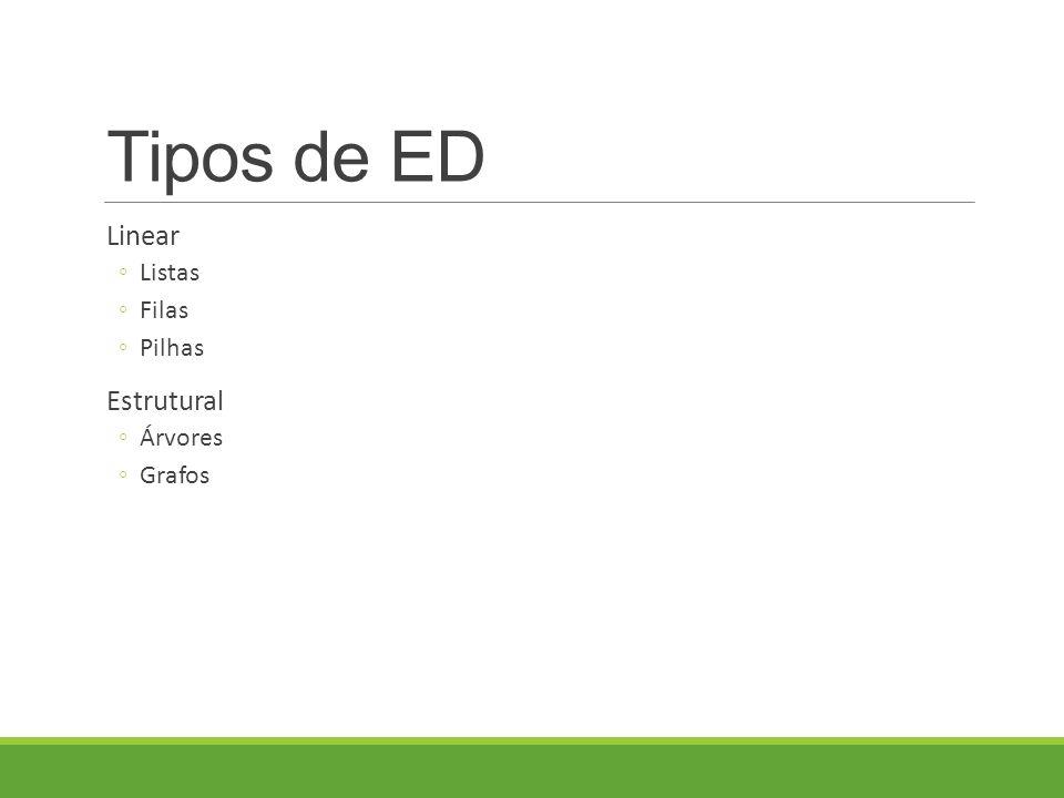 Tipos de ED Linear ◦Listas ◦Filas ◦Pilhas Estrutural ◦Árvores ◦Grafos