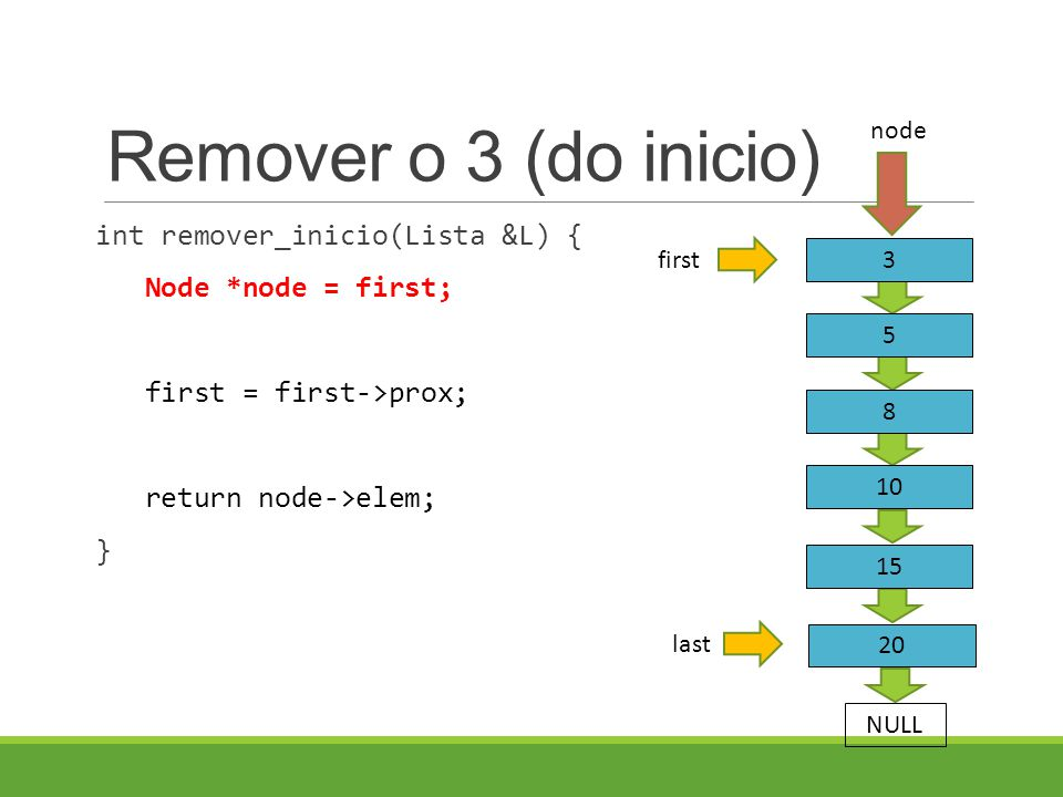 Remover o 3 (do inicio) int remover_inicio(Lista &L) { Node *node = first; first = first->prox; return node->elem; } last 3 5 8 first NULL 10 15 20 node