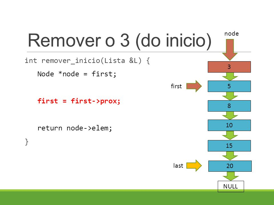 Remover o 3 (do inicio) int remover_inicio(Lista &L) { Node *node = first; first = first->prox; return node->elem; } last 3 5 8 first NULL 10 15 20 no