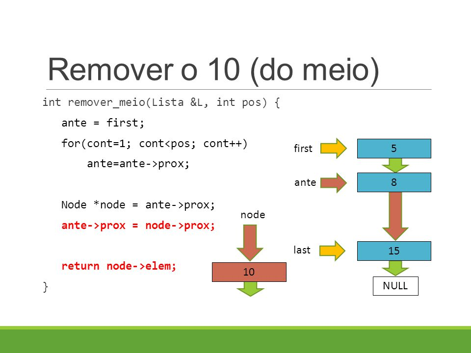 Remover o 10 (do meio) int remover_meio(Lista &L, int pos) { ante = first; for(cont=1; cont<pos; cont++) ante=ante->prox; Node *node = ante->prox; ante->prox = node->prox; return node->elem; } 5 8 first NULL 15 last ante 10 node