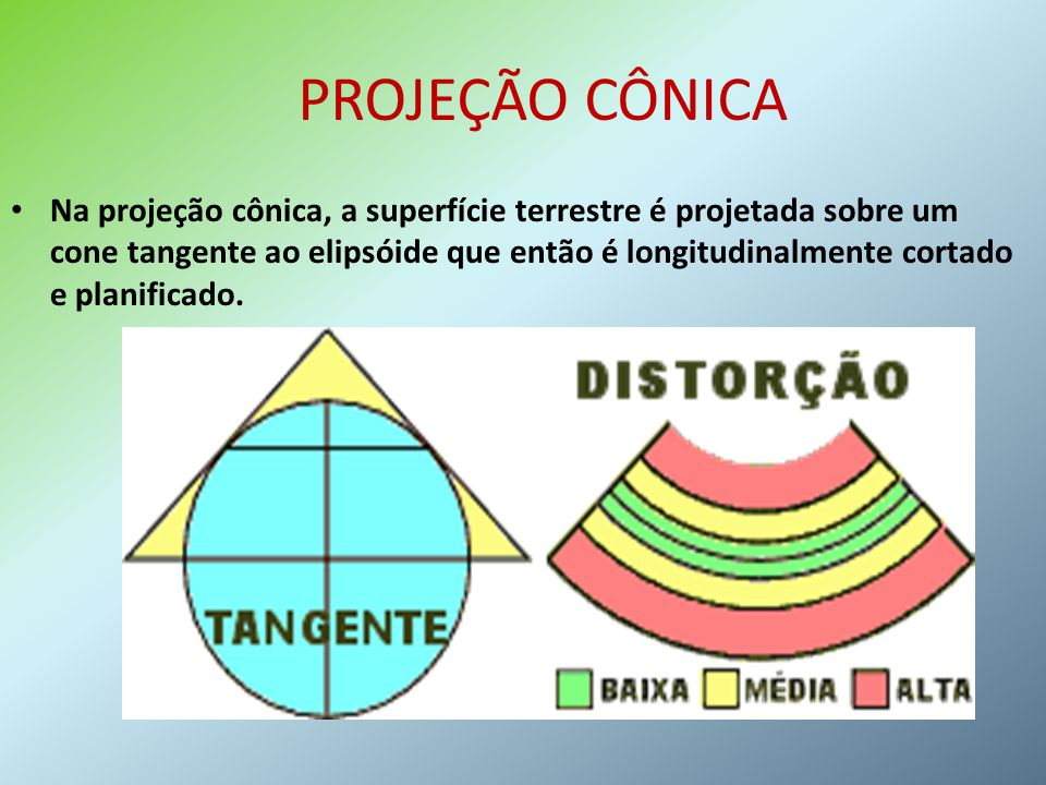 PROJEÇÃO CÔNICA Na projeção cônica, a superfície terrestre é projetada sobre um cone tangente ao elipsóide que então é longitudinalmente cortado e pla