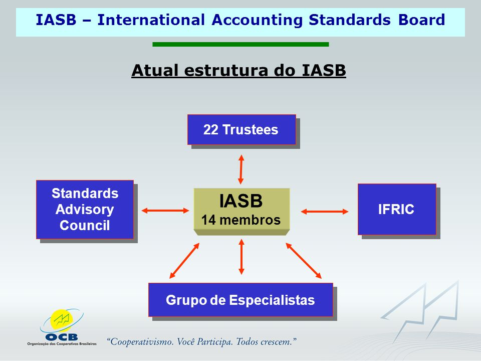 IASB – International Accounting Standards Board Atual estrutura do IASB 22 Trustees Standards Advisory Council Standards Advisory Council IASB 14 memb