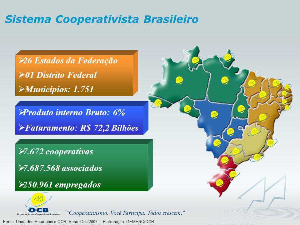 Fonte: Unidades Estaduais e OCB; Base: Dez/2007; Elaboração: GEMERC/OCB  Produto interno Bruto: 6%  Faturamento: R$ 72,2 Bilhões  7.672 cooperativas  7.687.568 associados  250.961 empregados  26 Estados da Federação  01 Distrito Federal  Municípios: 1.751 Sistema Cooperativista Brasileiro