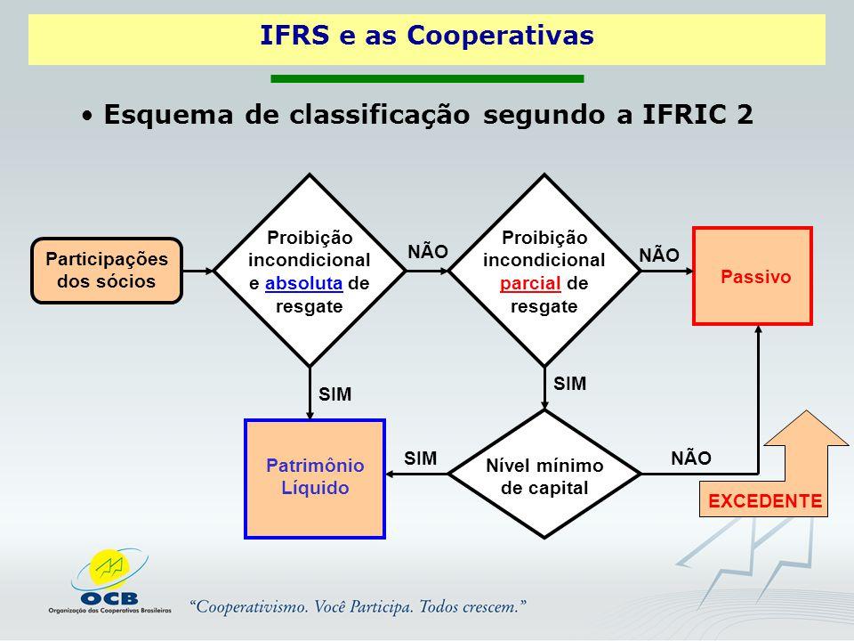 Esquema de classificação segundo a IFRIC 2 Participações dos sócios Proibição incondicional e absoluta de resgate Proibição incondicional parcial de resgate Passivo Nível mínimo de capital Patrimônio Líquido SIM NÃO EXCEDENTE IFRS e as Cooperativas