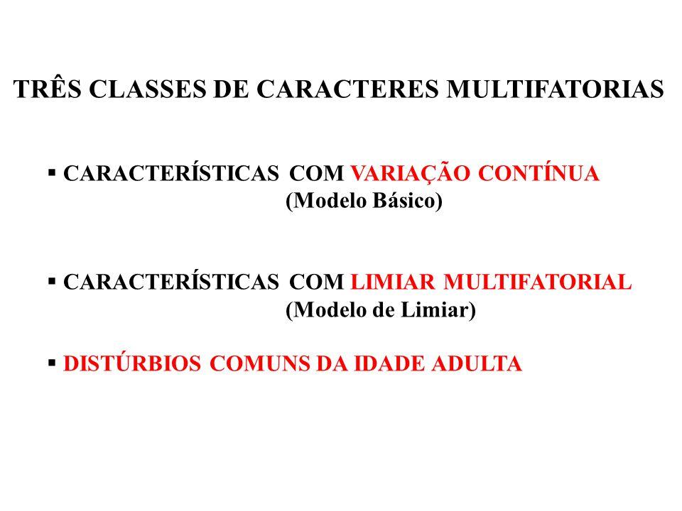 TRÊS CLASSES DE CARACTERES MULTIFATORIAS  CARACTERÍSTICAS COM VARIAÇÃO CONTÍNUA (Modelo Básico)  CARACTERÍSTICAS COM LIMIAR MULTIFATORIAL (Modelo de