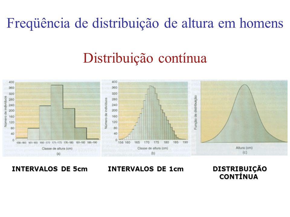 Freqüência de distribuição de altura em homens Distribuição contínua INTERVALOS DE 5cm INTERVALOS DE 1cm DISTRIBUIÇÃO CONTÍNUA INTERVALOS DE 5cm INTER