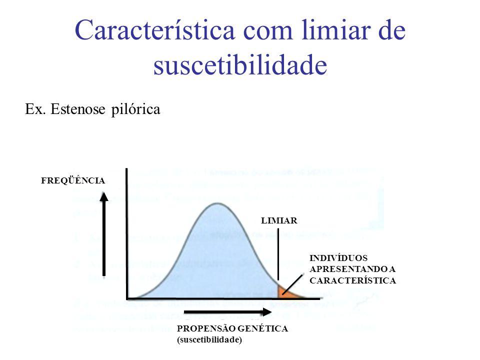 Característica com limiar de suscetibilidade INDIVÍDUOS APRESENTANDO A CARACTERÍSTICA LIMIAR PROPENSÃO GENÉTICA (suscetibilidade) FREQÜÊNCIA Ex. Esten
