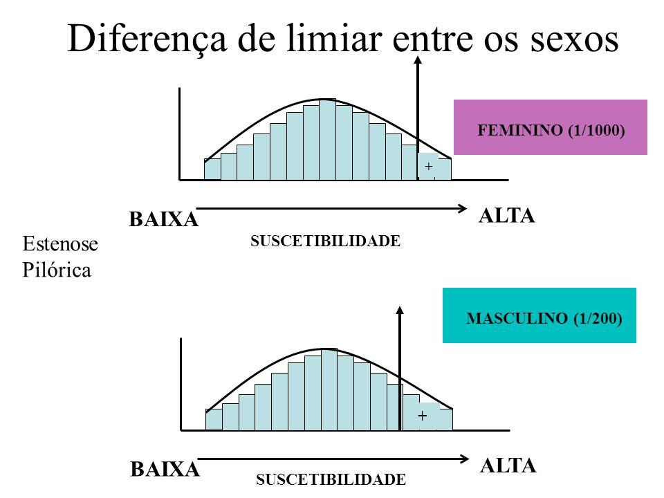 Diferença de limiar entre os sexos + ALTA BAIXA + ALTA BAIXA FEMININO (1/1000) SUSCETIBILIDADE MASCULINO (1/200) Estenose Pilórica