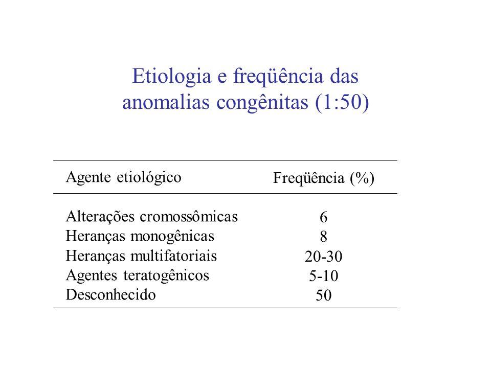Etiologia e freqüência das anomalias congênitas (1:50) Agente etiológico Alterações cromossômicas Heranças monogênicas Heranças multifatoriais Agentes