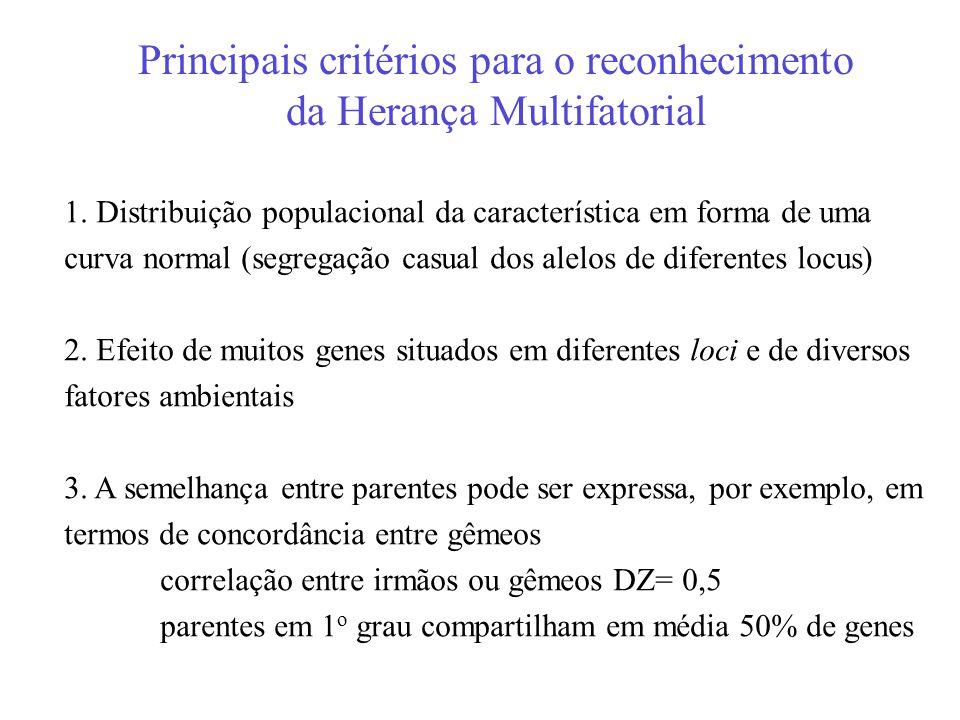 Principais critérios para o reconhecimento da Herança Multifatorial 1. Distribuição populacional da característica em forma de uma curva normal (segre