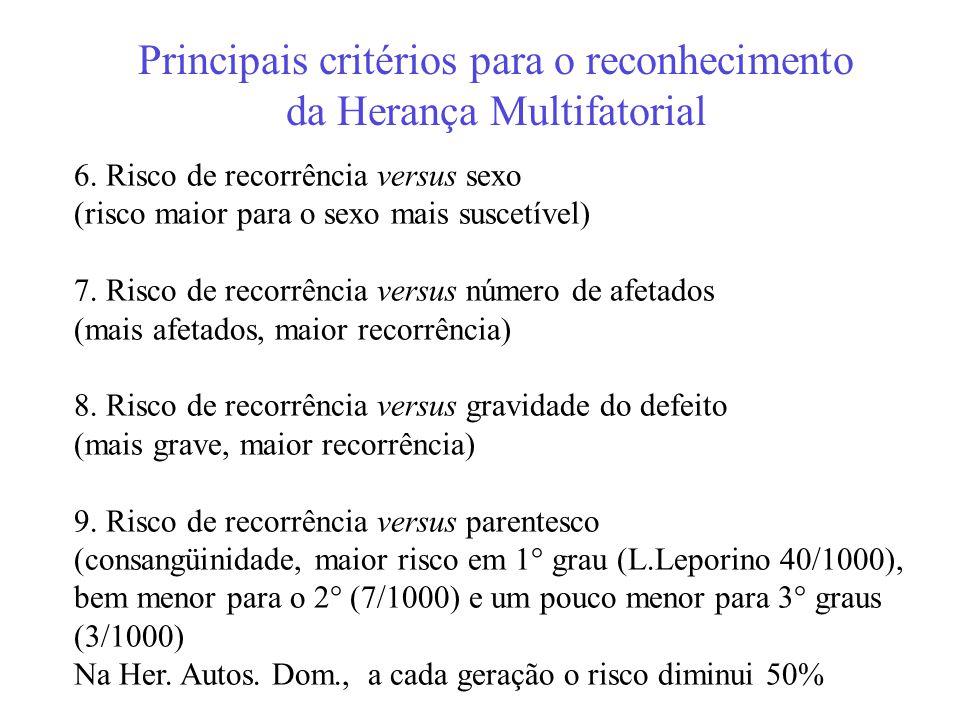 Principais critérios para o reconhecimento da Herança Multifatorial 6. Risco de recorrência versus sexo (risco maior para o sexo mais suscetível) 7. R