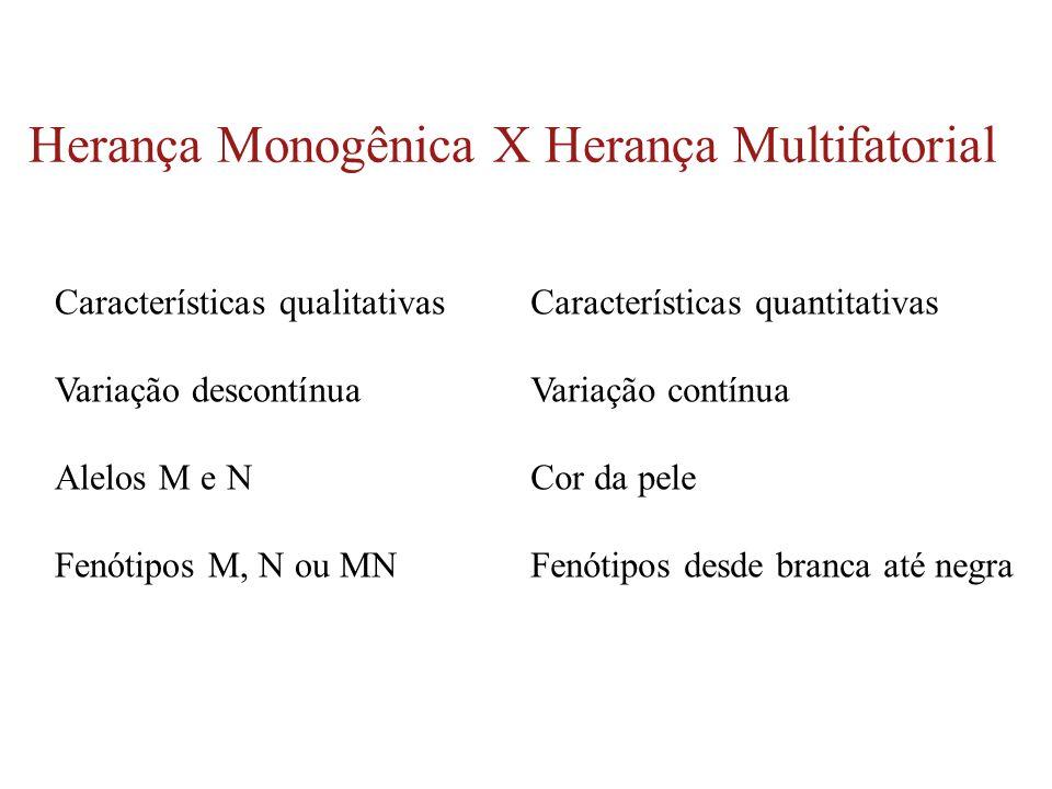 Herança Monogênica X Herança Multifatorial Características quantitativas Variação contínua Cor da pele Fenótipos desde branca até negra Característica