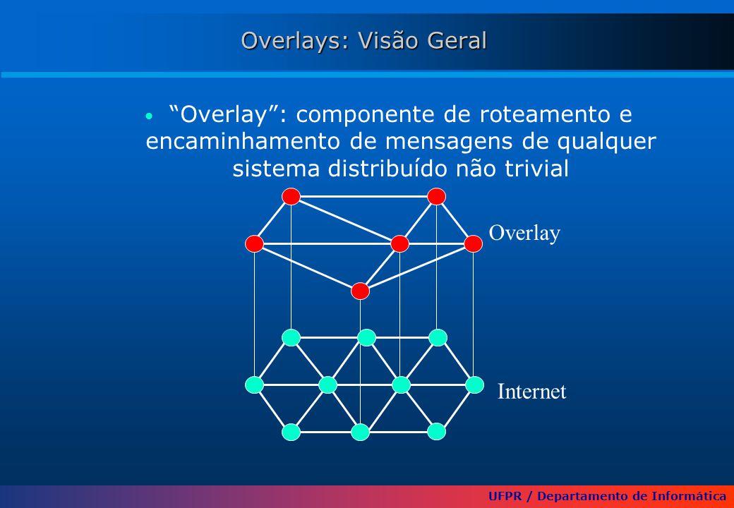 UFPR / Departamento de Informática Overlays: Visão Geral Overlay : componente de roteamento e encaminhamento de mensagens de qualquer sistema distribuído não trivial Internet Overlay