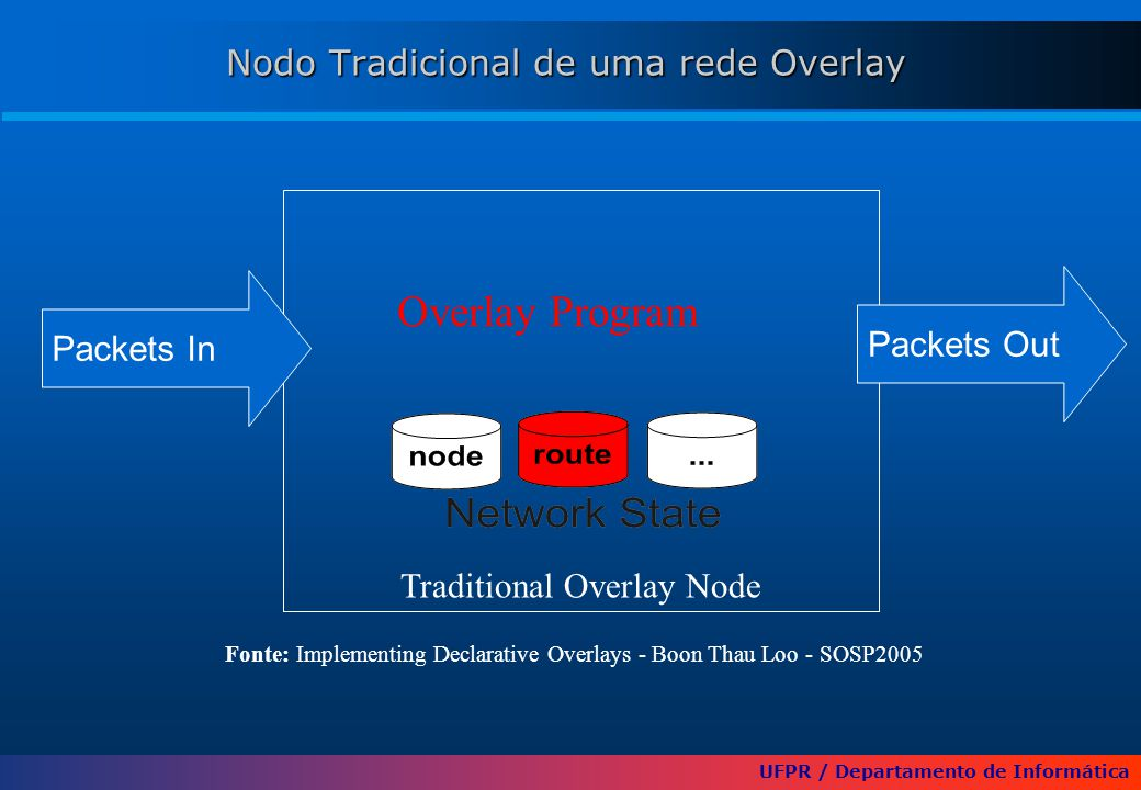 UFPR / Departamento de Informática Nodo Tradicional de uma rede Overlay Traditional Overlay Node Overlay Program Packets Out Packets In Fonte: Implementing Declarative Overlays - Boon Thau Loo - SOSP2005