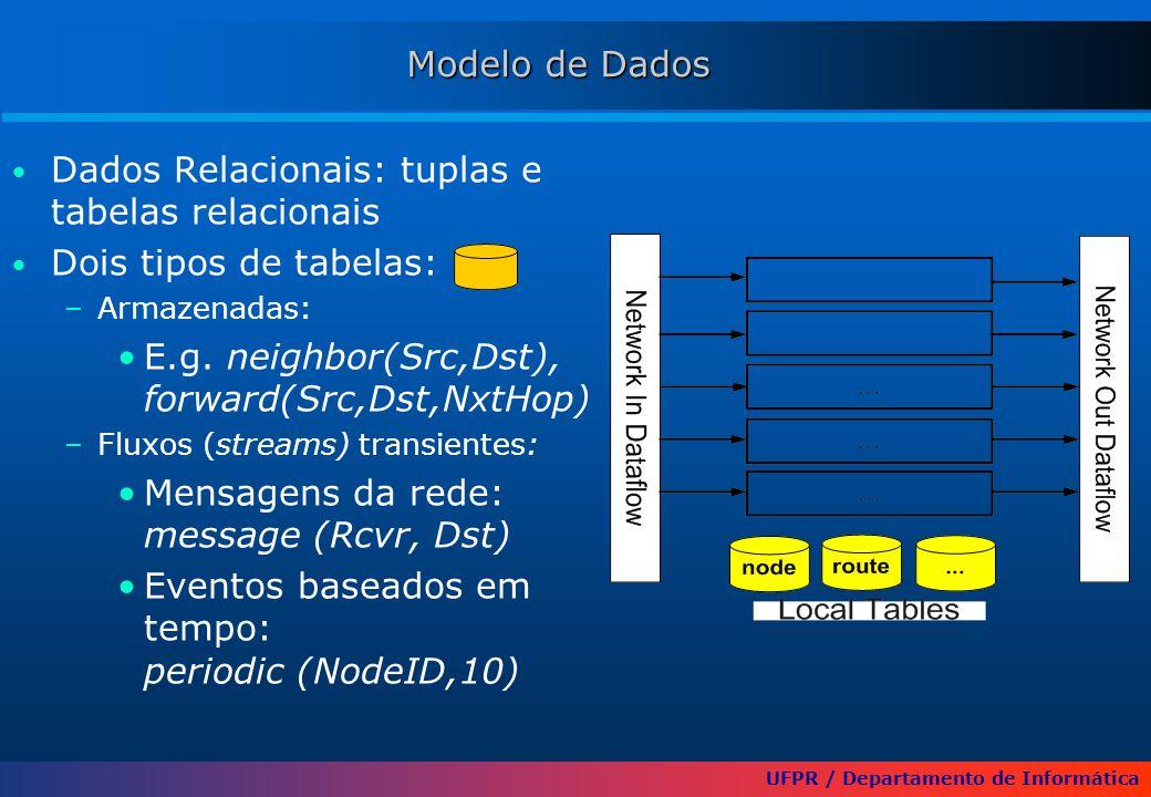 UFPR / Departamento de Informática Modelo de Dados Dados Relacionais: tuplas e tabelas relacionais Dois tipos de tabelas: –Armazenadas: E.g. neighbor(
