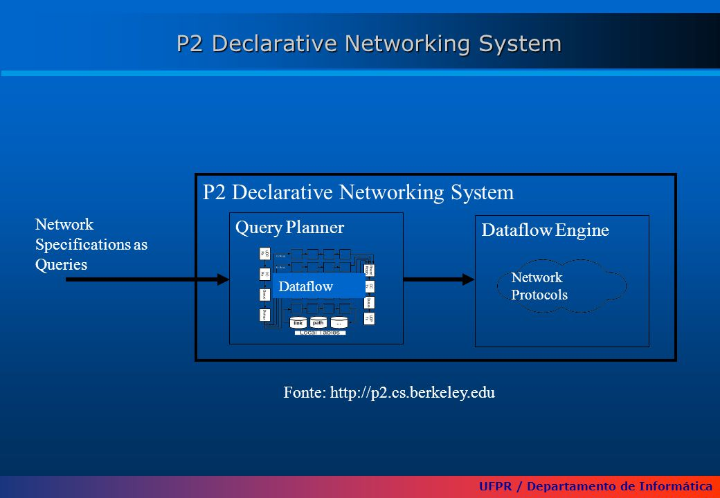 UFPR / Departamento de Informática P2 Declarative Networking System Network Specifications as Queries Query Planner Dataflow Engine Network Protocols Fonte: http://p2.cs.berkeley.edu Dataflow