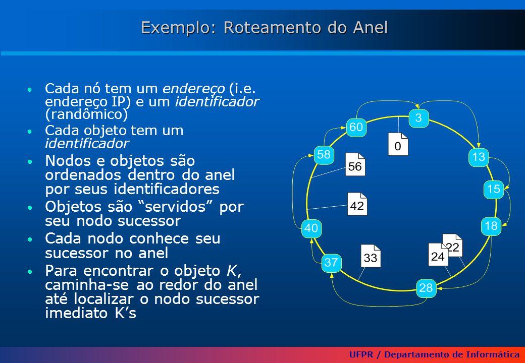 UFPR / Departamento de Informática Exemplo: Roteamento do Anel Exemplo: Roteamento do Anel Cada nó tem um endereço (i.e. endereço IP) e um identificad