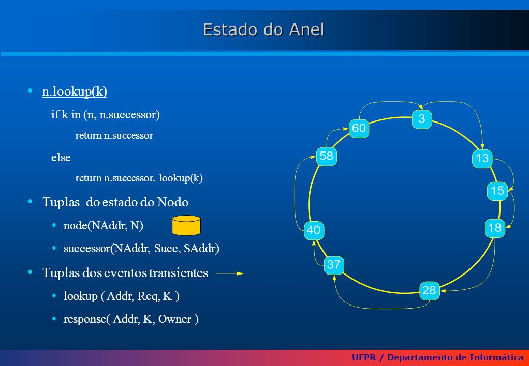 UFPR / Departamento de Informática Estado do Anel  n.lookup(k) if k in (n, n.successor) return n.successor else return n.successor. lookup(k)  Tupla