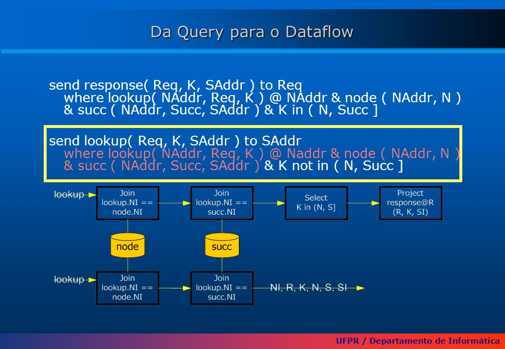 UFPR / Departamento de Informática send response( Req, K, SAddr ) to Req where lookup( NAddr, Req, K ) @ NAddr & node ( NAddr, N ) & succ ( NAddr, Succ, SAddr ) & K in ( N, Succ ] send lookup( Req, K, SAddr ) to SAddr where lookup( NAddr, Req, K ) @ Naddr & node ( NAddr, N ) & succ ( NAddr, Succ, SAddr ) & K not in ( N, Succ ] Da Query para o Dataflow