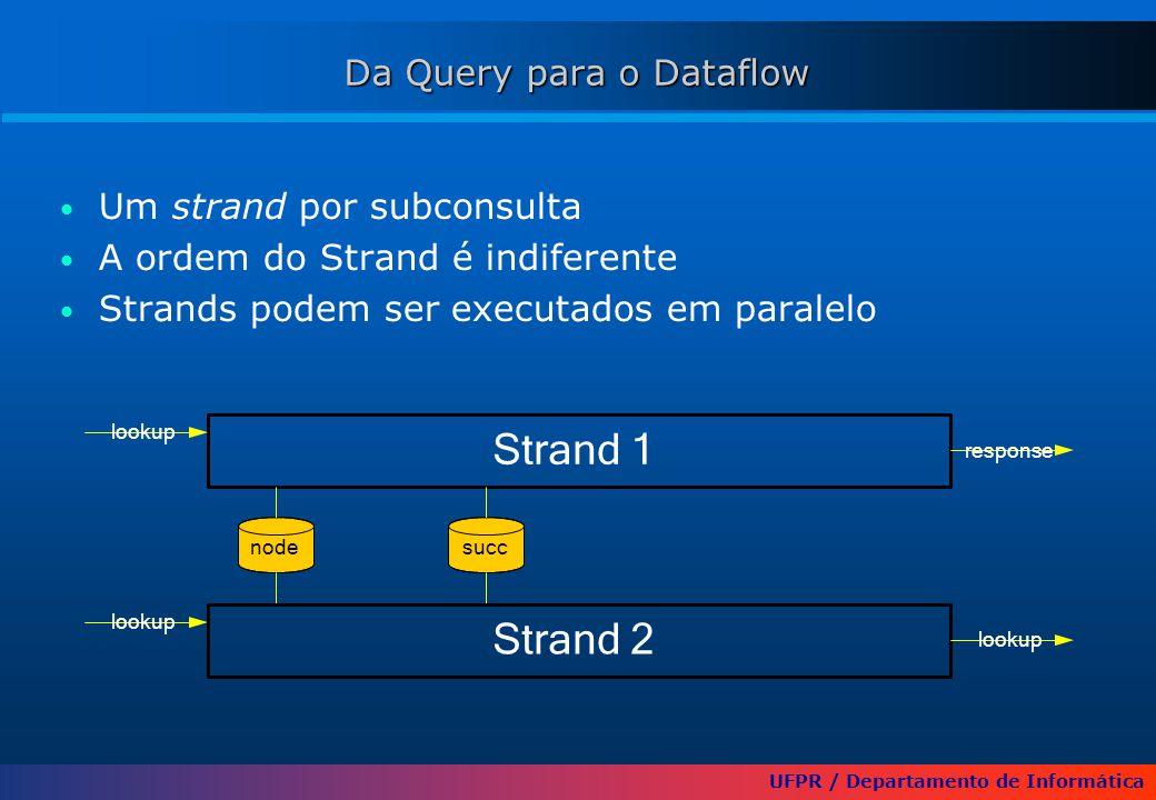 UFPR / Departamento de Informática Um strand por subconsulta A ordem do Strand é indiferente Strands podem ser executados em paralelo nodesucc Strand 1 lookup response Strand 2 lookup Da Query para o Dataflow