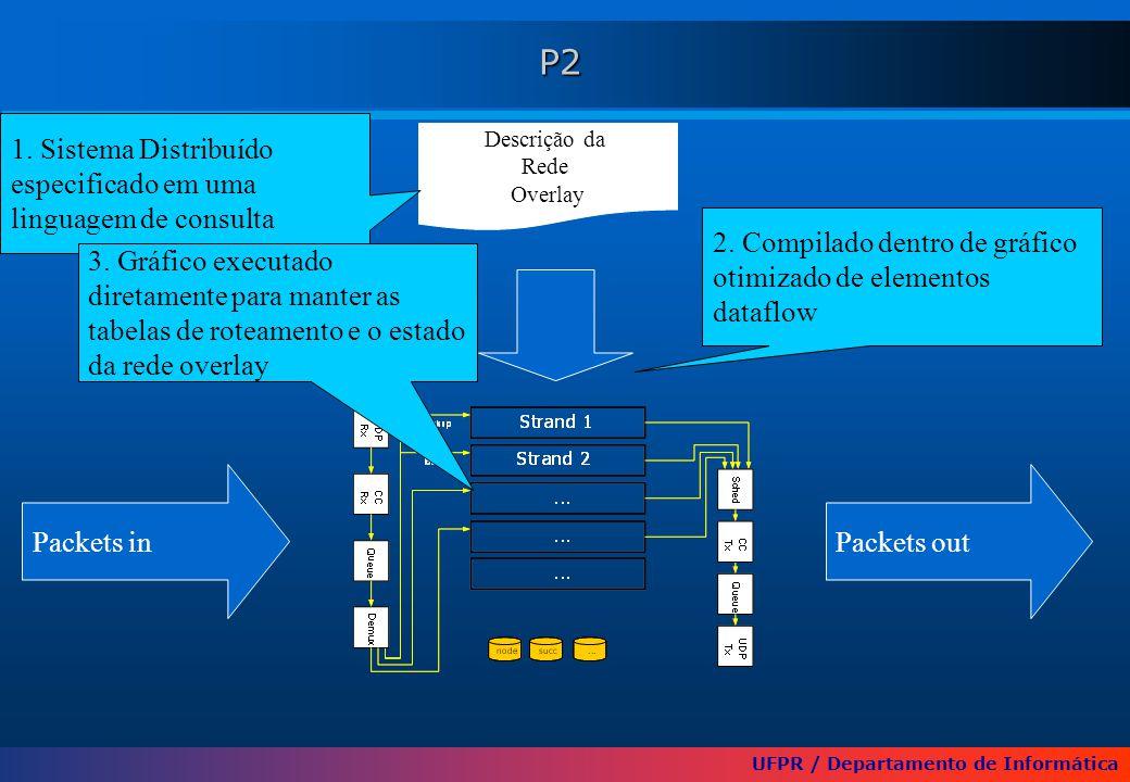 UFPR / Departamento de Informática P2 Descrição da Rede Overlay Packets outPackets in 1. Sistema Distribuído especificado em uma linguagem de consulta