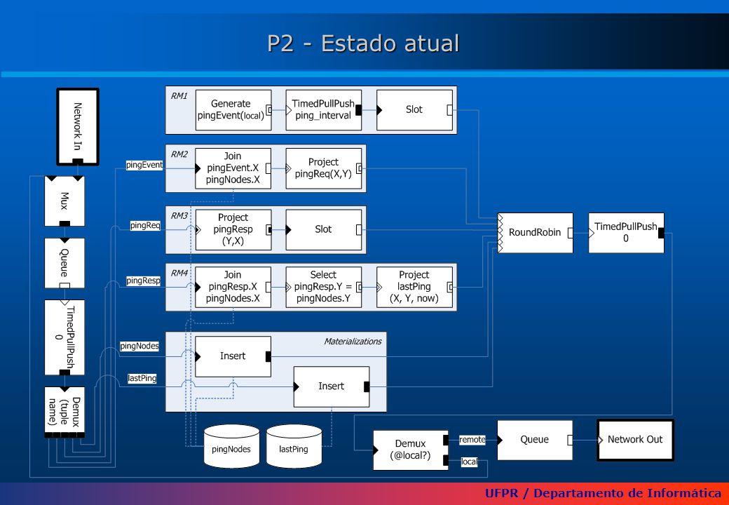 UFPR / Departamento de Informática P2 - Estado atual