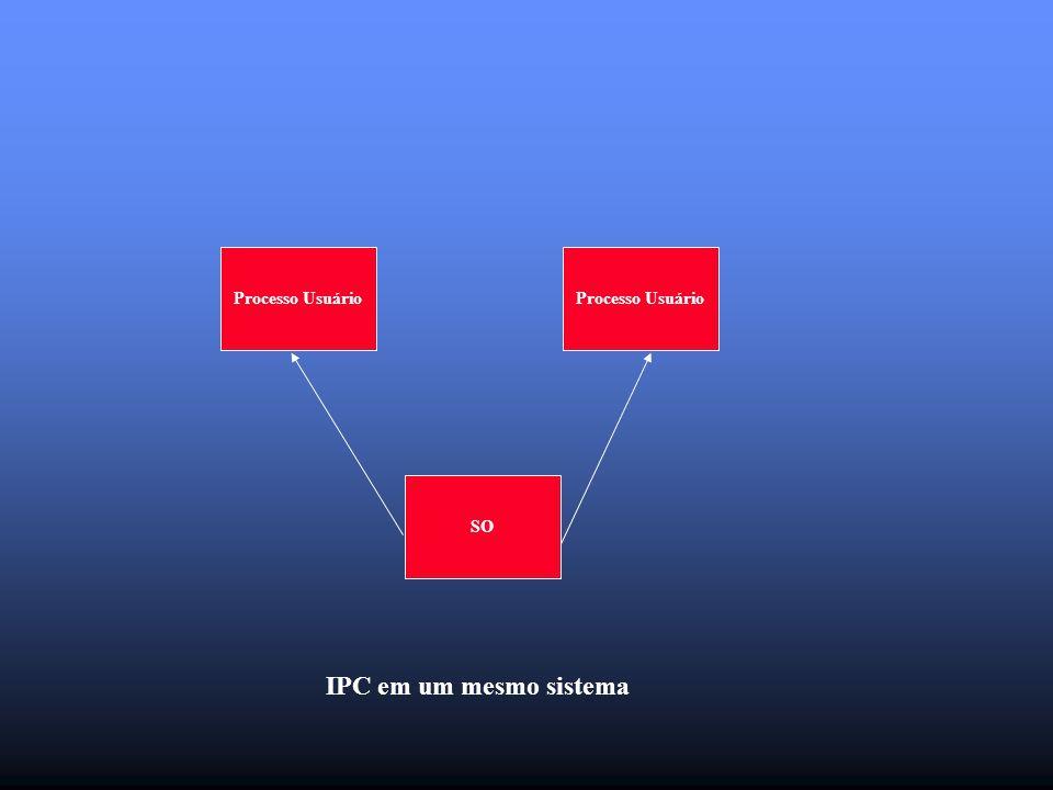 Processo Usuário SO IPC em um mesmo sistema