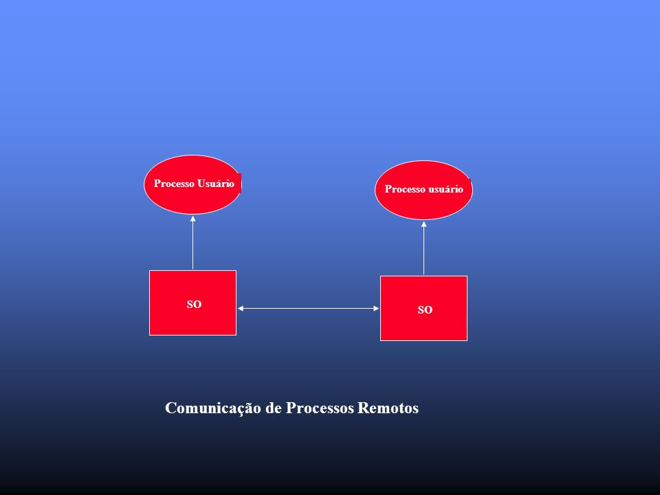 Processo Usuário Processo usuário SO Comunicação de Processos Remotos