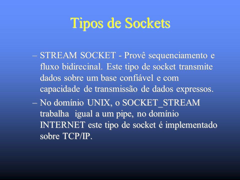 Tipos de Sockets –SOCK_DGRAM - Suporta fluxo de dados bidirecional mas não oferece um serviço confiável como STREAM_SOCKET.
