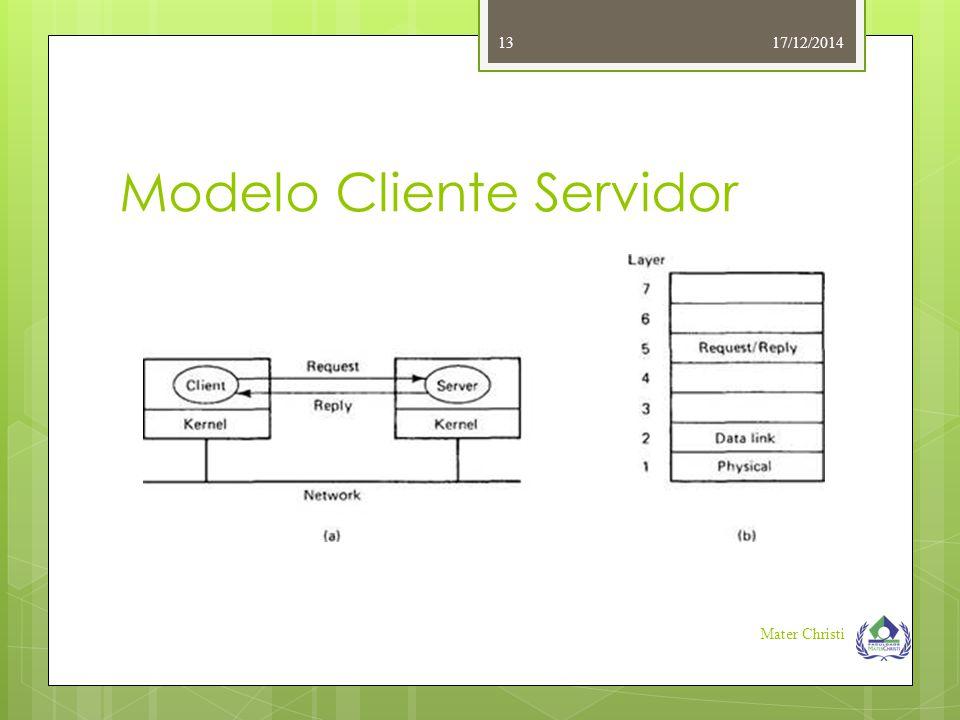 Modelo Cliente Servidor 17/12/2014 Mater Christi 13
