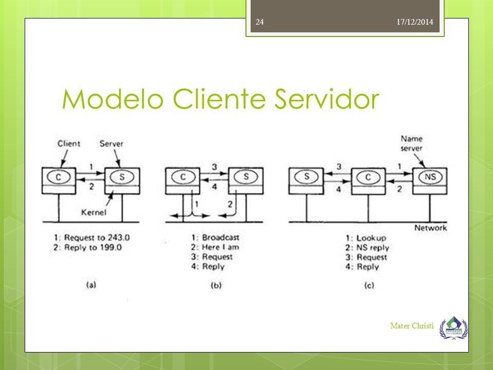 Modelo Cliente Servidor 17/12/2014 Mater Christi 24