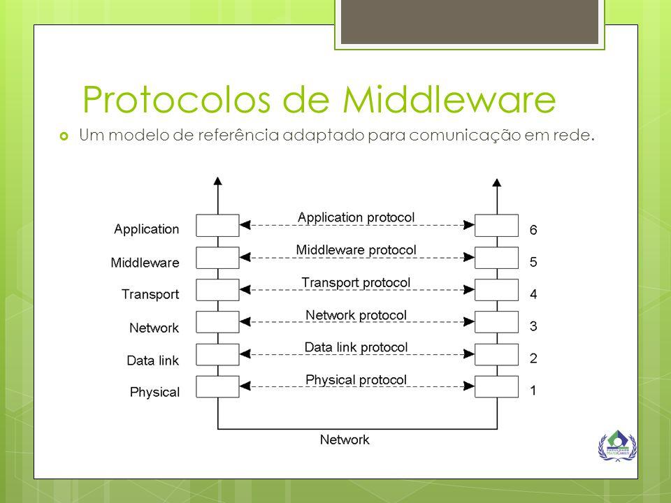 Protocolos de Middleware  Um modelo de referência adaptado para comunicação em rede.