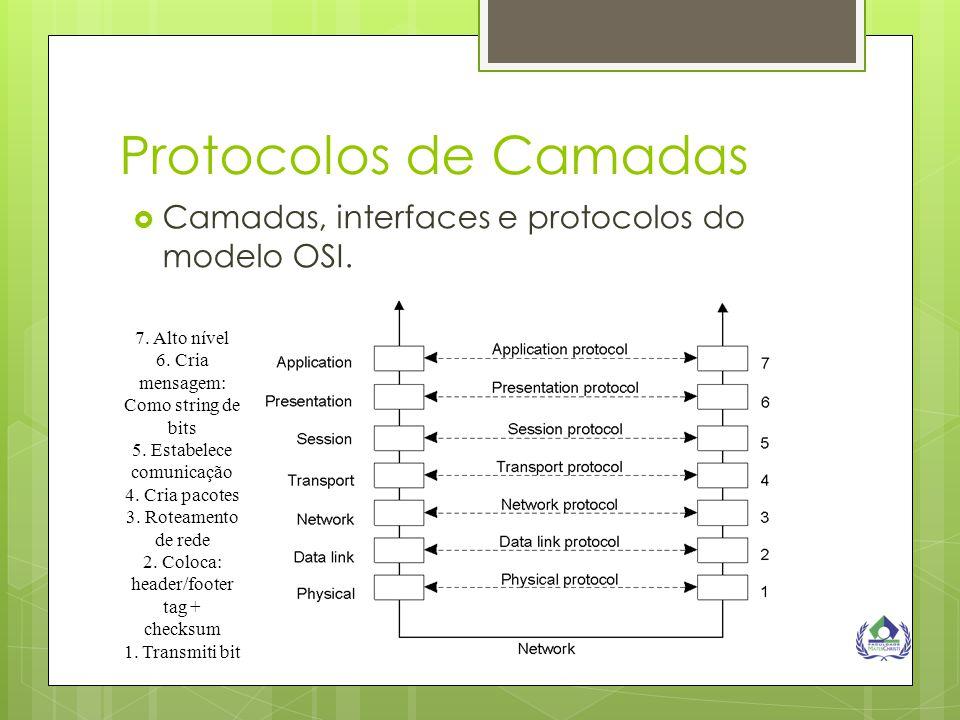 Protocolos de Camadas  Camadas, interfaces e protocolos do modelo OSI. 7. Alto nível 6. Cria mensagem: Como string de bits 5. Estabelece comunicação