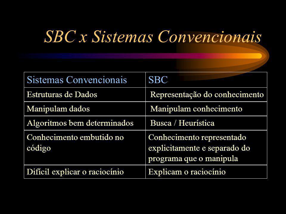 SBC x Sistemas Convencionais Estruturas de Dados Representação do conhecimento Sistemas ConvencionaisSBC Manipulam conhecimentoManipulam dados Busca / HeurísticaAlgoritmos bem determinados Conhecimento representado explicitamente e separado do programa que o manipula Conhecimento embutido no código Explicam o raciocínioDifícil explicar o raciocínio