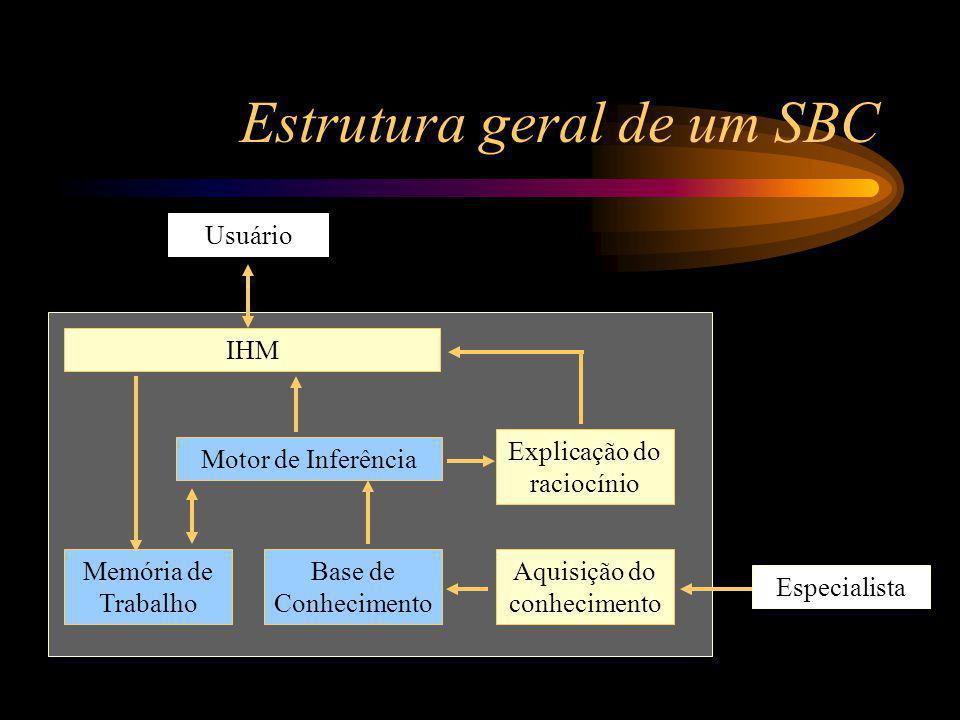 Estrutura geral de um SBC Memória de Trabalho Base de Conhecimento Motor de Inferência Explicação do raciocínio Aquisição do conhecimento Usuário Especialista IHM