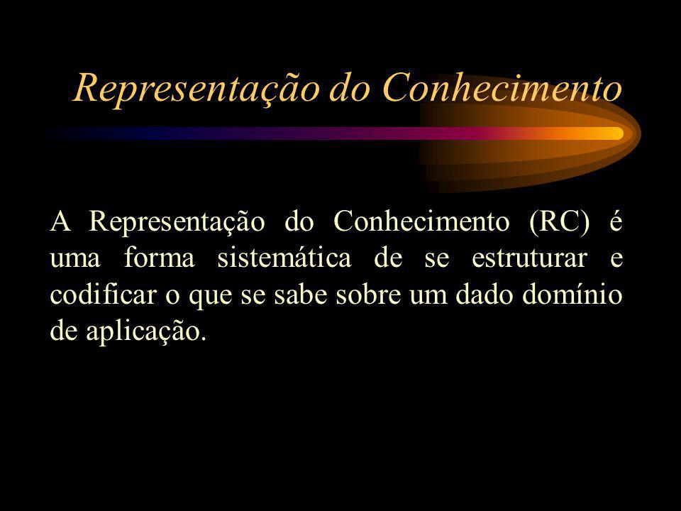 Representação do Conhecimento A Representação do Conhecimento (RC) é uma forma sistemática de se estruturar e codificar o que se sabe sobre um dado domínio de aplicação.
