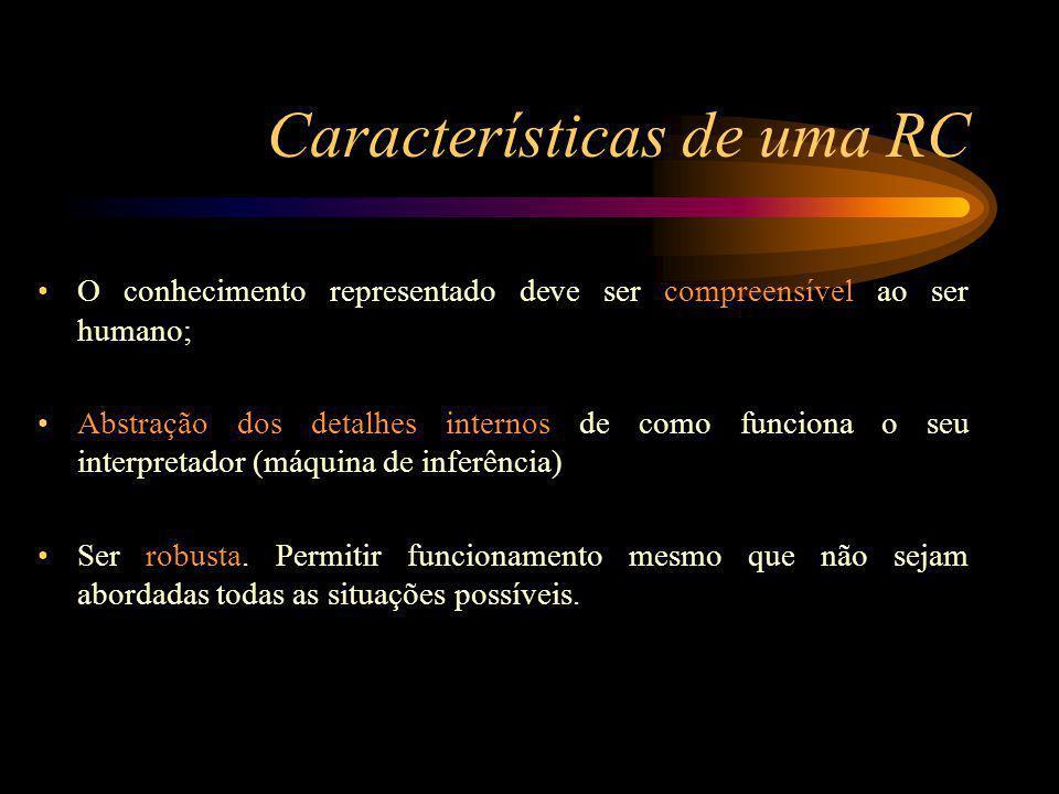 Características de uma RC O conhecimento representado deve ser compreensível ao ser humano; Abstração dos detalhes internos de como funciona o seu interpretador (máquina de inferência) Ser robusta.