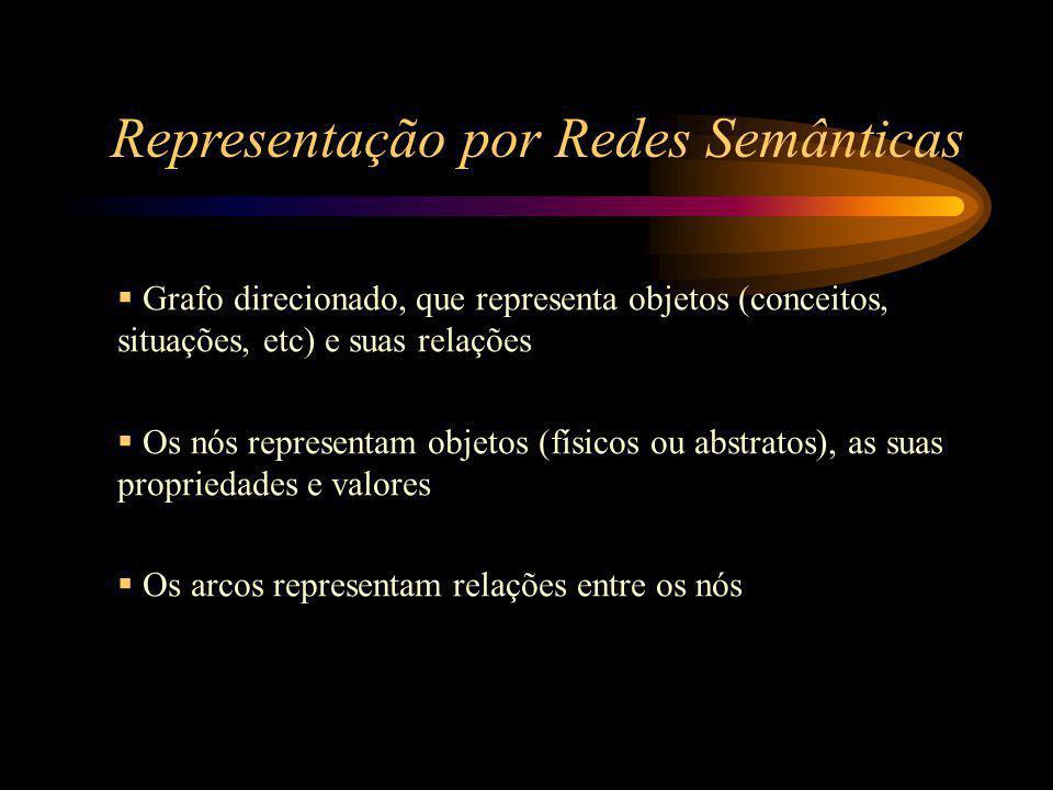 Representação por Redes Semânticas  Grafo direcionado, que representa objetos (conceitos, situações, etc) e suas relações  Os nós representam objetos (físicos ou abstratos), as suas propriedades e valores  Os arcos representam relações entre os nós
