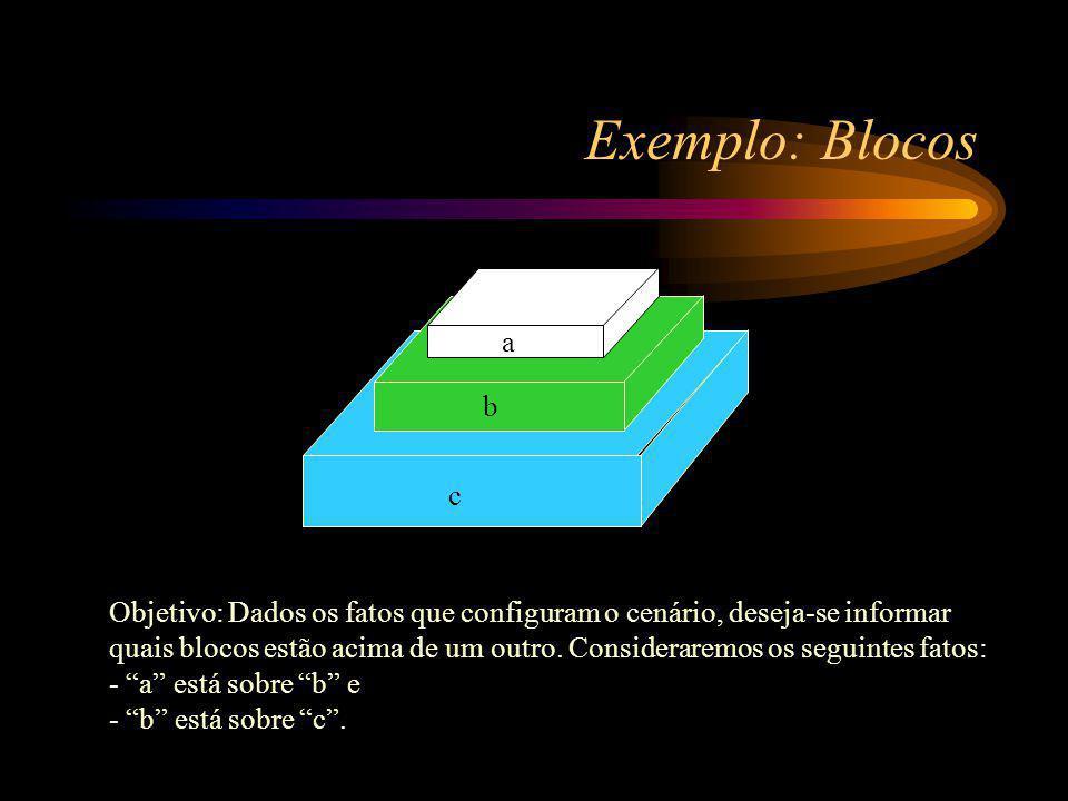 Exemplo: Blocos c b a Objetivo: Dados os fatos que configuram o cenário, deseja-se informar quais blocos estão acima de um outro.