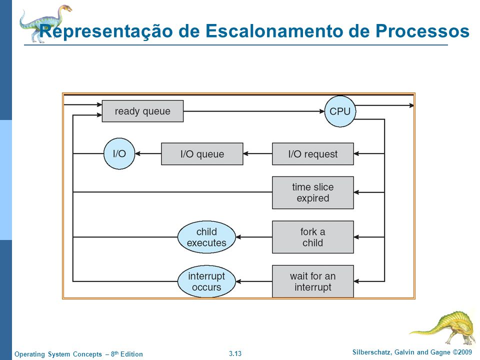 3.13 Silberschatz, Galvin and Gagne ©2009 Operating System Concepts – 8 th Edition Representação de Escalonamento de Processos