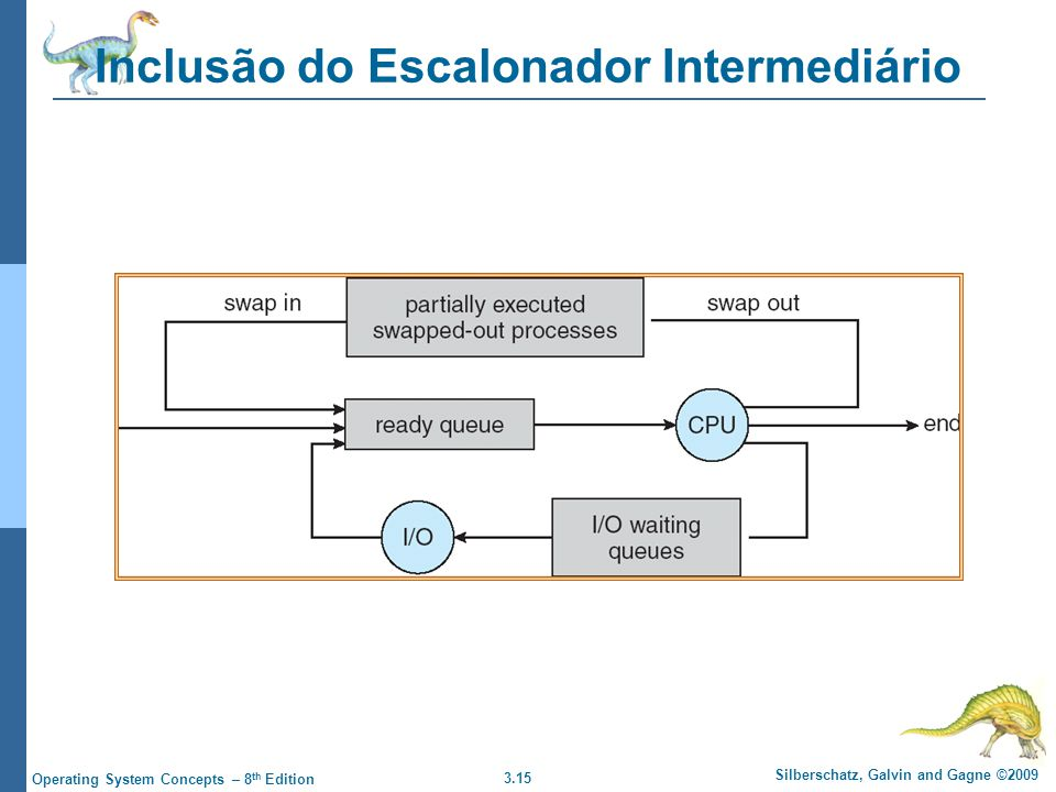 3.15 Silberschatz, Galvin and Gagne ©2009 Operating System Concepts – 8 th Edition Inclusão do Escalonador Intermediário